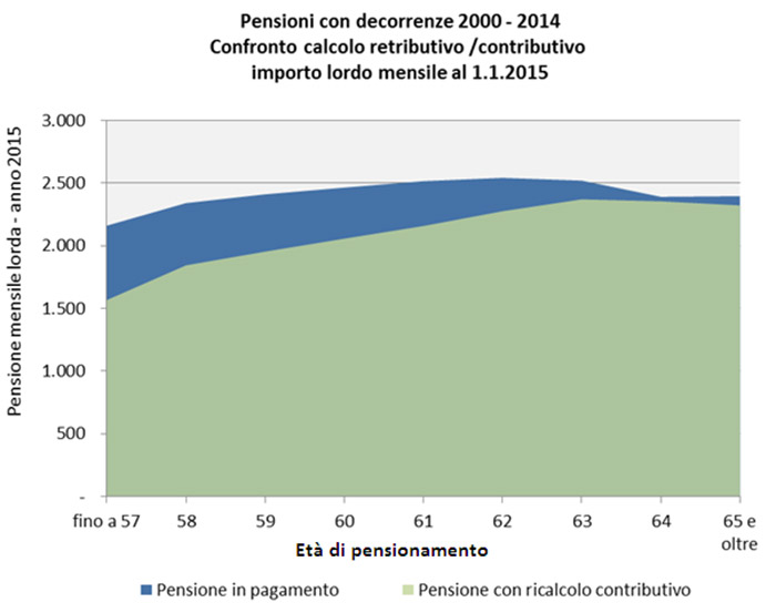 Pensioni con decorrenze 2000-2014. Confronto